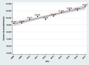 Evolución anual del número de procedimientos de cirugía cardiaca mayor en España en los últimos 10 años. El área sombreada representa el intervalo de confianza del 95% en la estimación del parámetro en la población.