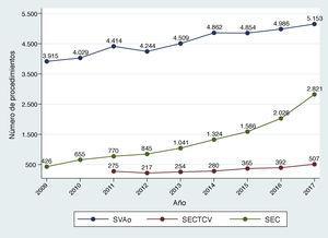 Evolución anual del número de procedimientos registrados de sustitución valvular aórtica quirúrgica e implante de prótesis aórticas transcatéter (TAVI). SEC: implante de TAVI reportado por la Sociedad Española de Cardiología SECTCV: implante de TAVI reportado por la Sociedad Española de Cirugía Torácica y Cardiovascular&#59; SVAo: sustitución valvular aórtica quirúrgica.