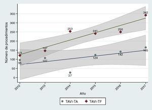 Evolución anual de las distintas vías de implante de prótesis aórtica transcatéter (TAVI) reportadas por la Sociedad Española de Cirugía Torácica y Cardiovascular. El área sombreada representa el intervalo de confianza del 95% en la estimación del parámetro en la población. TAVI-TA: TAVI transapical&#59; TAVI-TF: TAVI transfemoral.