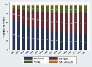 Evolución anual del porcentaje que representa cada grupo de sustituto valvular sobre el total de prótesis empleadas. Los tubos valvulados incluyen aquellos con prótesis mecánica o biológica.