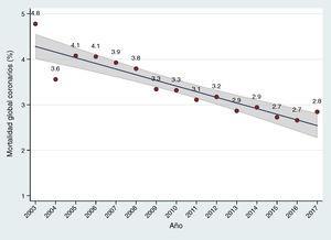 Evolución anual de la mortalidad global en cirugía coronaria a lo largo de los últimos años. El área sombreada representa el intervalo de confianza del 95% en la estimación del parámetro en la población.