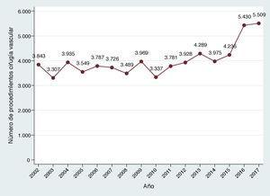 Evolución anual del número de procedimientos registrados de cirugía vascular periférica.