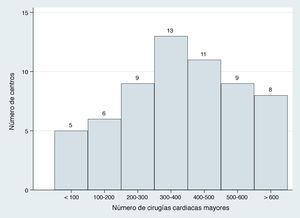 Distribución agrupada (en intervalos de 100 procedimientos) del volumen de actividad de cirugía cardiaca mayor en cada centro.