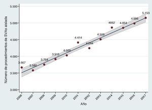 Evolución a lo largo de los últimos 10 años del número de procedimientos de sustitución valvular aórtica aislada realizados en nuestro país. El área sombreada representa el intervalo de confianza del 95% en la estimación del parámetro en la población.