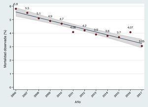 Evolución a lo largo de los últimos 10 años de la mortalidad observada en sustitución valvular aórtica quirúrgica aislada. El área sombreada representa el intervalo de confianza del 95% en la estimación del parámetro en la población.