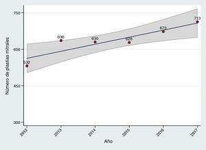 Evolución anual del número de intervenciones de reparación valvular mitral aislada. El área sombreada representa el intervalo de confianza del 95% en la estimación del parámetro en la población.