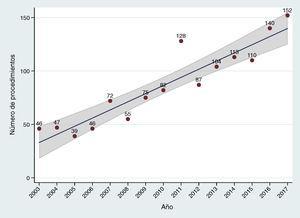 Evolución anual del número de procedimientos de cirugía valvular tricúspide aislada a lo largo de los últimos años. El área sombreada representa el intervalo de confianza del 95% en la estimación del parámetro en la población.