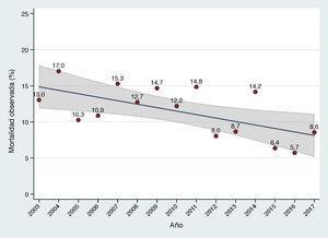 Evolución anual de la mortalidad de la cirugía valvular tricúspide aislada a lo largo de los últimos años. El área sombreada representa el intervalo de confianza del 95% en la estimación del parámetro en la población.