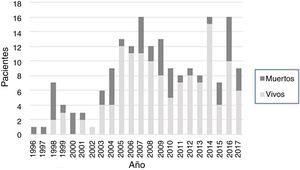 Casos por año de SSA tipo A señalando la mortalidad por año.