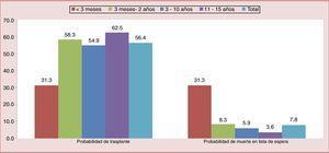 Probabilidad de trasplante y de muerte en lista de espera para pacientes pediátricos por edad en España (2006-2014) según cifras de la Organización Nacional de Trasplantes. Menor probabilidad de trasplante y, por tanto, mayor probabilidad de muerte en lista de espera en el grupo de menores de 3 meses.