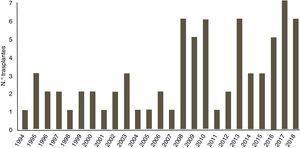 Volumen de trasplante por año.