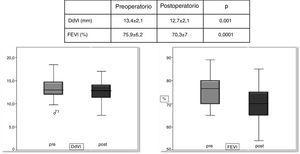Comparación pre-posquirúrgica de parámetros ecocardiográficos de función ventricular. DdVI: diámetro de ventrículo izquierdo telediastólico; FEVI: fracción de eyección de ventrículo izquierdo.