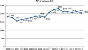 Evolución del número total de cirugías de cardiopatías congénitas a lo largo de los últimos 17 años según se han registrado por la SECTCV.