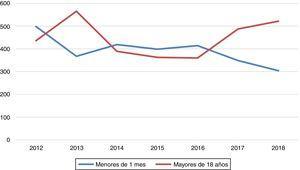 Distribución anual durante los últimos 7 años de las cirugías de cardiopatías congénitas en neonatos (menores de 1 mes) y en adultos (mayores de 18 años).