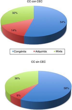 Distribución de cirugías de cardiopatías congénitas en el período 2012-2018 según sea la actividad principal de cada centro: congénita, adquirida, o mixta. CC: cardiopatía congénita; CEC: circulación extracorpórea.