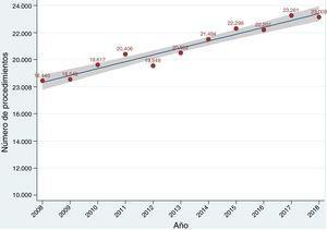 Evolución anual del número de procedimientos de cirugía cardíaca mayor en España en los últimos años. El área sombreada representa el intervalo de confianza del 95% en la estimación del parámetro en la población.