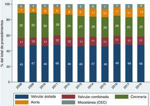 Evolución temporal del porcentaje que representan los distintos tipos de procedimientos de cirugía cardíaca mayor respecto del total de procedimientos, a lo largo de los últimos 10 años.