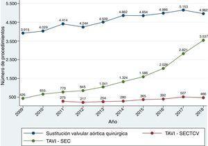 Evolución anual del número de procedimientos registrados de sustitución valvular aórtica quirúrgica e implante de prótesis aórticas transcatéter (TAVI). TAVI-SECTCV: implante de TAVI reportado por la Sociedad Española de Cirugía Torácica y Cardiovascular; TAVI-SEC: implante de TAVI reportado por la Sociedad Española de Cardiología.