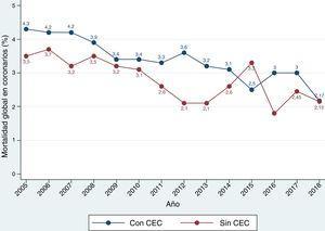 Evolución anual de la mortalidad de la cirugía coronaria aislada, en función del empleo o no de circulación extracorpórea (CEC).