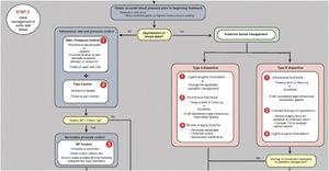Manejo preoperatorio del síndrome aórtico agudo. Fuente: tomado de «2010 ACCF/AHA/AATS/ACR/ASA/SCA/SCAI/SIR/STS/SVM Guidelines for the diagnosis and management of patients with thoracic aortic disease». J Am Coll Cardiol 2010(8).