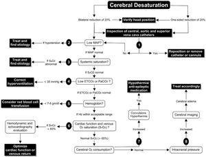 Algoritmo de decisiones ante la detección de desaturación cerebral. Fuente: tomado de «A proposed algorithm for the intraoperative use of cerebral near-infrared spectroscopy»25.