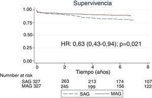 Supervivencia a largo plazo en la muestra ajustada mediante puntuación de propensión. HR: razón de tasas; MAG: revascularización arterial múltiple; SAG: revascularización arterial única.