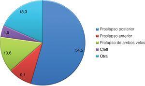Fisiopatología de la insuficiencia mitral (cifras expresadas en porcentaje).
