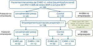 Diagrama de flujo de inclusión de los pacientes.