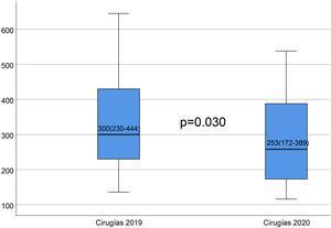 Diagrama de cajas de los años 2019 y 2020 indicando el número de cirugías por centro. Se aprecia una reducción, estadísticamente significativa (p=0,03). Se aprecia el valor de la mediana y el rango intercuartílico entre paréntesis dentro de cada caja.