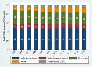 Evolución temporal del porcentaje que representan los distintos tipos de procedimientos de cirugía cardiaca mayor respecto del total de procedimientos, a lo largo de los últimos 10 años.