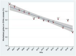 Evolución anual de la mortalidad de la sustitución valvular quirúrgica en España en los últimos años. El área sombreada representa el intervalo de confianza del 95% en la estimación del parámetro en la población.