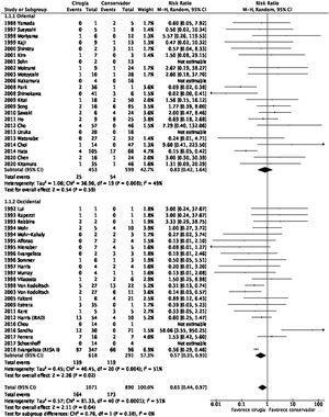 Plot-tree del metaanálisis de la serie global de pacientes, distribuidos en subgrupos según el origen de la población de estudio. M-H: test de Mantel-Haenszel; 95% CI: intervalo de confianza al 95%.