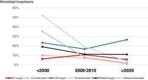 Tendencias temporales de mortalidad hospitalaria de las alternativas terapéuticas conservadora y quirúrgica asignadas de forma electiva. E: east, estudios orientales; W: west, estudios occidentales.