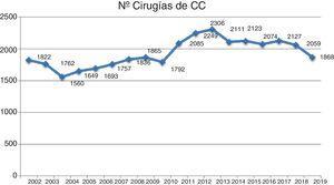 Evolución del número total de cirugías de cardiopatías congénitas a lo largo de los últimos 18años según se han registrado por la SECCE.