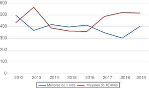 Distribución anual durante los últimos 8años de las cirugías de cardiopatías congénitas en neonatos (menores de 1mes) y en adultos (mayores de 18años).