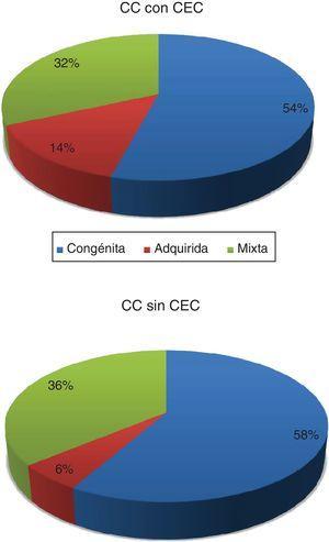 Distribución de cirugías de cardiopatías congénitas en el período 2012-2019 según sea la actividad principal de cada centro: congénita, adquirida o mixta. CC: cardiopatía congénita; CEC: circulación extracorpórea.