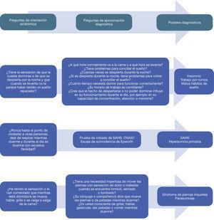 Secuencia de interrogatorio clínico sobre el sueño en atención primaria y posibles diagnósticos. Fuente: Elaboración propia. SAHS: síndrome de apneas-hipopneas del sueño.