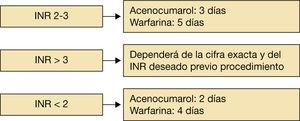 Recomendaciones generales sobre la suspensión de los antivitamina K (AVK) previo procedimiento intervencionista. INR: índice internacional normalizado. Fuente: elaboración propia.