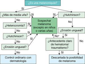 Algoritmo para cribado de melanoma ungueal. Nos permite descartar de manera muy fiable la posibilidad de melanoma. aSospechar melanoma o carcinoma escamoso.