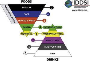 Clasificación de la textura de alimentos sólidos y líquidos según la IDDSI12.