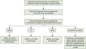 Algoritmo terapéutico hipoglucemiante en la DM2. Elaborada a partir del algoritmo de tratamiento de la DM2. ADA-EASD 201834. a-GLP1: agonista del receptor del péptido similar al glucagón tipo 1; CV: cardiovascular; ECVA: enfermedad cardiovascular aterosclerótica; ERC: enfermedad renal crónica; IC: insuficiencia cardíaca; i-SGLT2: inhibidor del cotransportador de sodio-glucosa tipo 2; TFGe: tasa de filtración glomerular estimada.