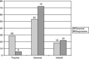 Distribución por unidades: Personal / Respuestas (%).