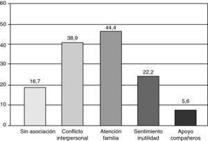 Factores presentes en los relatos de situaciones de estrés (%).