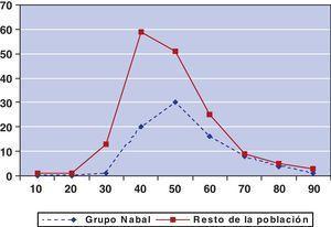 Situación funcional de la población sobre la que se aplica el modelo pronóstico (Índice Karnofskv). Comparación con el resto de la población atendida por el ESAD.