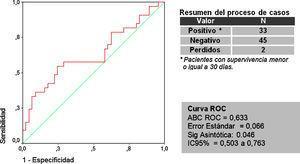 Curva ROC y ABC para el modelo predictivo de Nabal. Comparación para una supervivencia igual o inferior a 30 días.