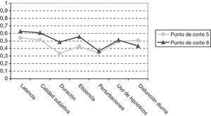 Correlaciones de Pearson con distintos puntos de corte.