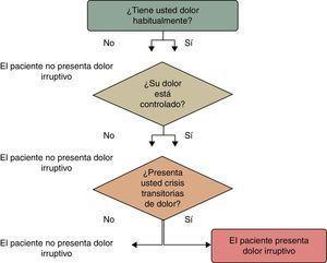 Algoritmo de Davies modificado.