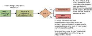Proceso de titulación de un fármaco para el DIO.