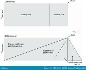 Trayectorias de enfermedad. Adaptada de Lynn y Adamson, BMJ. 2005;330:1007–11.