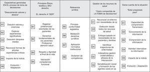 Integración resultados: dimensiones relevantes en el proceso de un ACP para favorecer una toma de decisiones compartida paciente, familia y equipo de salud.